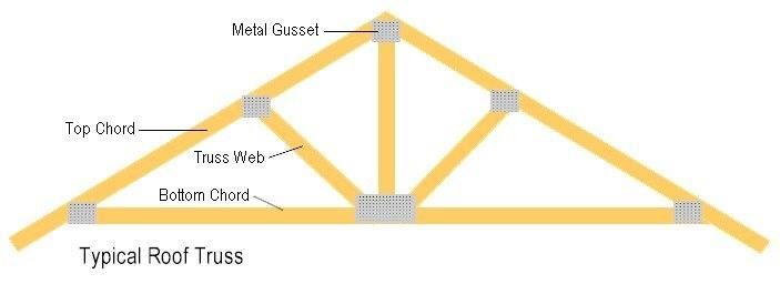 Steel Roof Truss Designs (smb: this design detail could come in handy when  designing my little houses